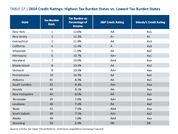 Credit Ratings Table by Tax Code Shaken Economic Outlook Not Stirred The Maine Heritage