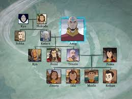 avatar airbender family trees revealed