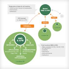 network management u0026 application performance monitoring verax
