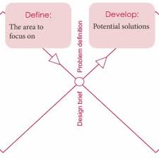 design event definition the double diamond design process taken from the first design event