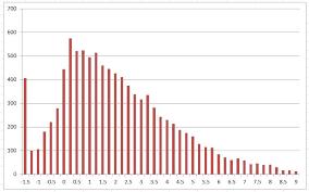 Monte Carlo Simulation Excel Template Monte Carlo Simulation In Excel The Excel