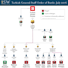 It Is Being Reported That Turkish Military Forces Have by Isw Blog Partial Assessment Of Turkey U0027s Post Coup Attempt