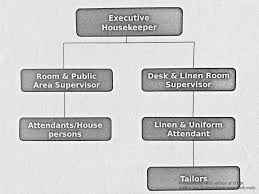 house keeping house keeping notes organizational structure of h k department