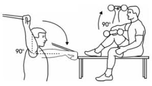 Rotator Cuff Injury From Bench Press Prevent A Shoulder Injury With These Must Know Exercises