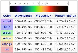 What S The Range Of Wavelengths Of Visible Light From Red To Violet