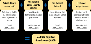 key facts income definitions for marketplace and medicaid