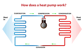 how does a heat pump work easy to understand guide modernize