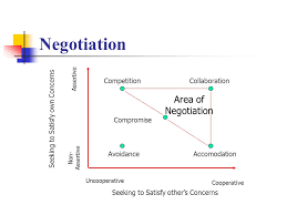 Seeking Negotiation Negotiating The Deal The Elevator Pitch 1 Minute
