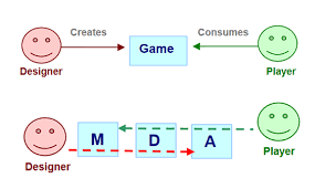game design theory level 2 game design theory