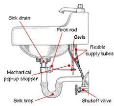 kitchen sink plumbing parts kitchen sink plumbing parts assembly kitchen sink plumbing