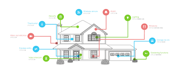 home automation how to start your smart home the easy way