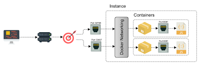 Docker Port Mapping Using Aws Application Load Balancer And Network Load Balancer With