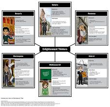 the age of enlightenment character map in this activity