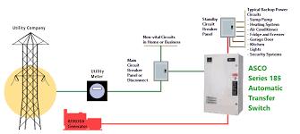 automatic transfer switch asco 185 200 amp nema 3 2 poll
