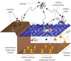 underwater sensor networks applications advances and challenges