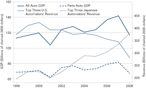 Edu Toyota Employment And Economic Growth In The U S Automotive