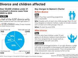 protecting children caught in divorce singapore news u0026 top