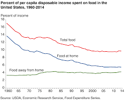 usda ers chart detail
