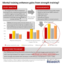 mental training enhances strength training u2013 football toolbox