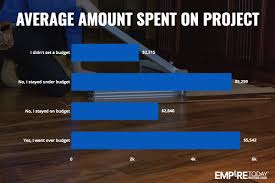 Average Price Of Laminate Flooring Why Do U S Homeowners Decide To Renovate Their Homes Empire Today