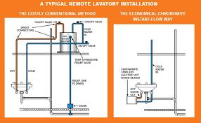 application diagrams professionals takagi tankless water