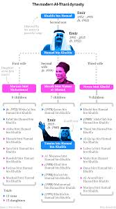 Sistas Rule - the family tree of qatar s new emir the fourth oldest son who