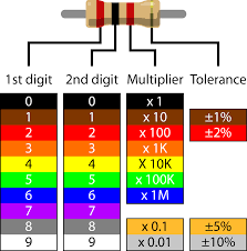 component colour code for resistors resistor color youtube codes