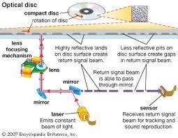 videodisc electronics britannica com