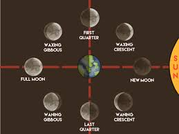 how to a moon phases chart 12 steps with pictures