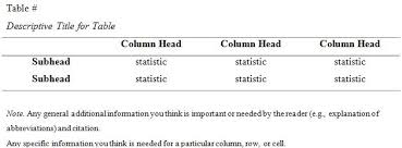 how to cite a table in apa apa formatting university of calgary in qatar