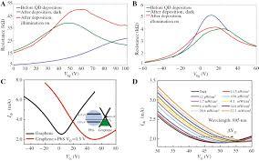 high response hybrid quantum dots 2d conductor phototransistors