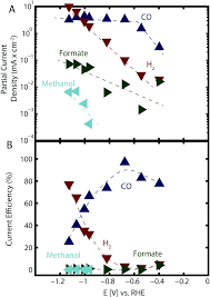 electrochemical co 2 reduction on au surfaces mechanistic aspects