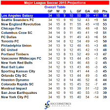 Projecting The 2015 Major League Soccer Season Soccermetrics