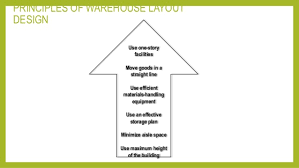 Warehouse Layout Design Principles | physical inventory warehouse layout planning