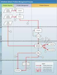 Service Desk Management Process Ca Nimsoft Service Desk Agent User Guide 6 2 6