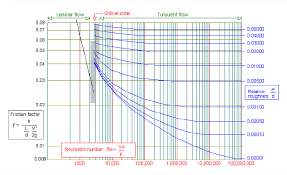 pipe friction loss table pipe friction factor calculation