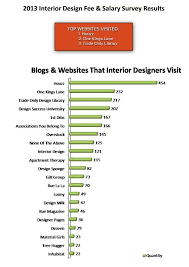 301 best infographics images on pinterest digital marketing