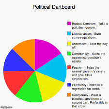 Pie Chart Generator Meme - image tagged in funny pie charts political imgflip