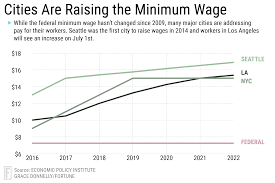 minimum wage increases in los angeles dc maryland and oregon