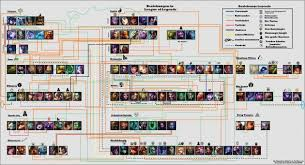 elohell a strategy guide tool and community for league of