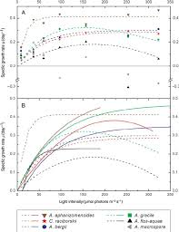 how much is a case of natural light fig 4 a microcosm experiment growth rates and growth curves