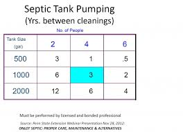 Septic Tank Size For 3 Bedroom House Septic Systems Sourcewaterpa
