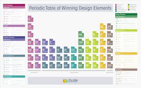 Table Of 4 by The Periodic Table Of Winning Design Elements Visual Ly