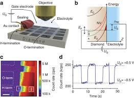 charge state manipulation of qubits in diamond nature communications