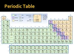 periodic table science book review grade 9 chemistry