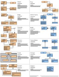 pattern design java design patterns quick reference mcdonaldland