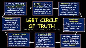 lgbt and scripture