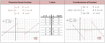 worksheet piecewise functions answers worksheets