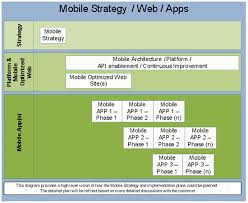 developing a mobile commerce strategy smart insights