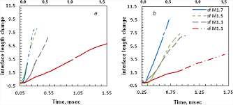 scaling interface length increase rates in richtmyer u2013meshkov